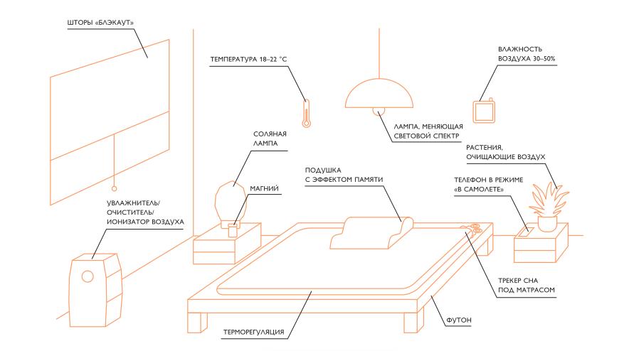Спальня биохакера