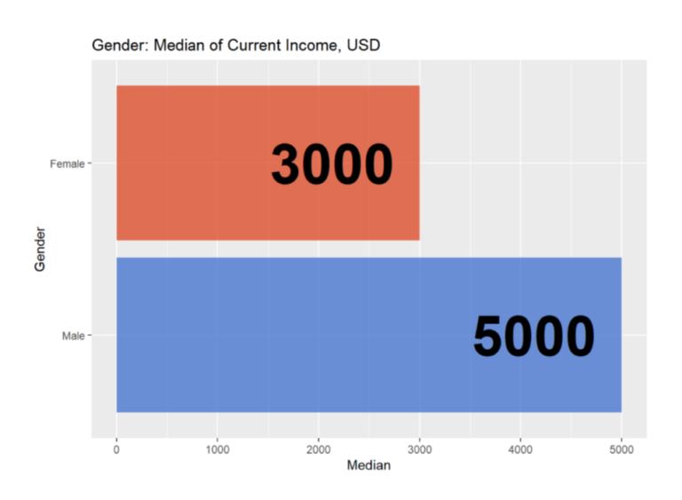 Средние зарплаты женщин и мужчин на позициях C-level