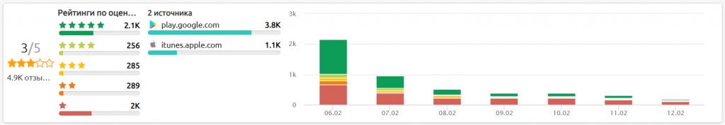 """Анализ рейтинга приложения """"Дія"""". Источник фото: SemanticForce"""