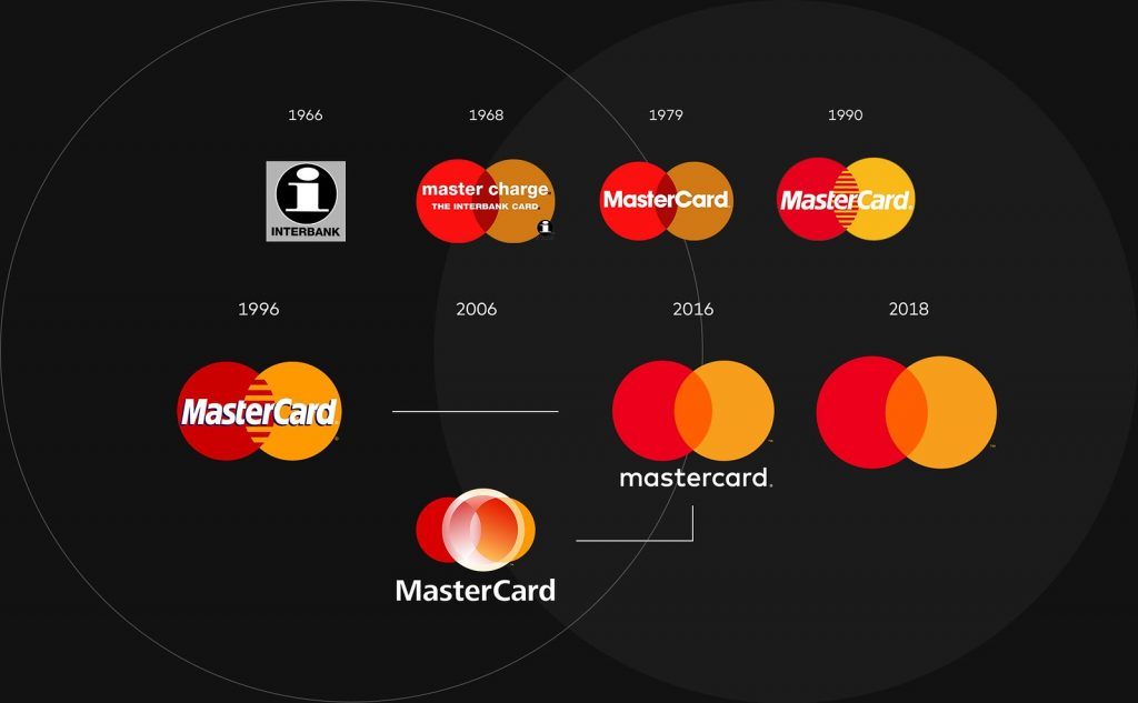 Как менялся логотип Mastercard