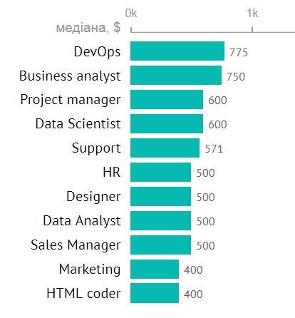 Бизнес-аналитик в IT ― кто это, чем занимаются и какая у него зарплата