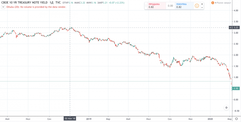 Как начался кризис, и почему Уоррен Баффет хранит $122 млрд в наличности: разборКак начался кризис, и почему Уоррен Баффет хранит $122 млрд в наличности: разбор