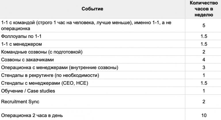 Пример анализа созвонов одного из менеджеров, сырой документ