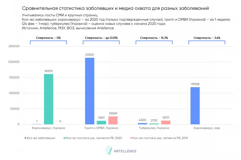 Данные Artellence о коронавирусе