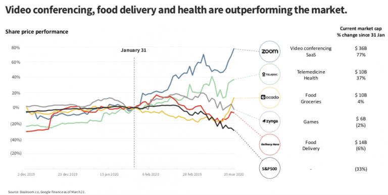 Отрасли, акции которые растут – видеосвязь, телемедицина, игры, доставка еды