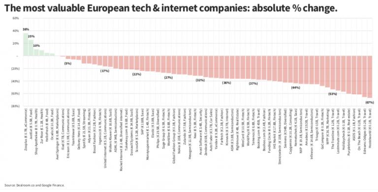 Просадка европейских компаний