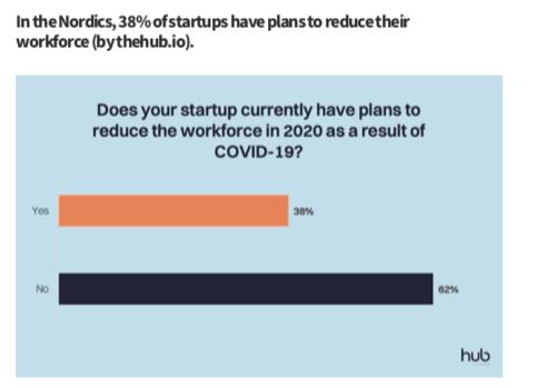 Данные от норвежских стартапов: 38% планируют сокращать команду, чтобы выжить.