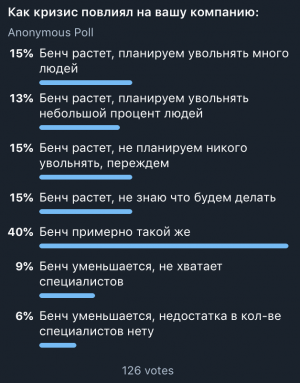 Скрин опроса о бенче в том же Telegram-канале на 30-ое марта