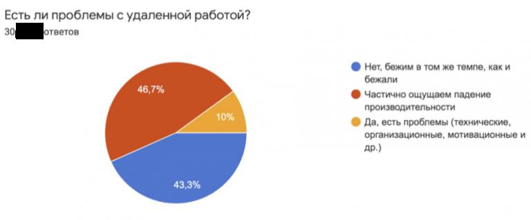Опрос в харьковском IT-кластере о сложностях с удалённой работой