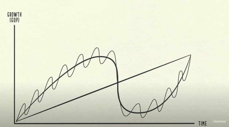 график циклов в экономике