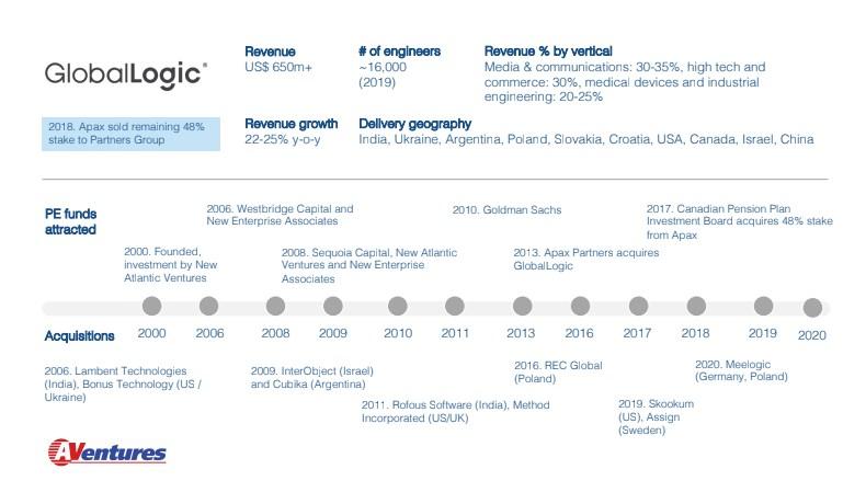 Уволят рекрутеров и продажников: что будет с IT-отраслью в 2020 году. Отчет AVentures Capital о крупнейших сделках 2019-го