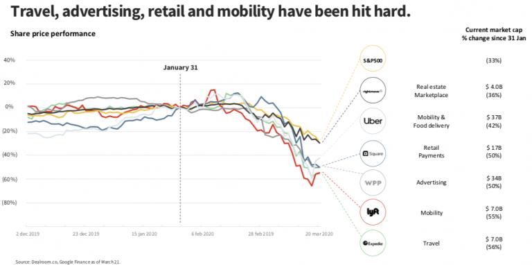 Отрасли, акции в которых падают – недвижимость, share economy, рекламные агентства