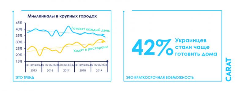 Например, если мы знаем, что миллениалы в крупных городах Украины в последние годы все меньше и меньше готовили дома, и все чаще ходили в рестораны и кафе, то и после эпидемии люди продолжат ходить в рестораны. Их отсутствие в ресторанах сейчас – это не тренд.