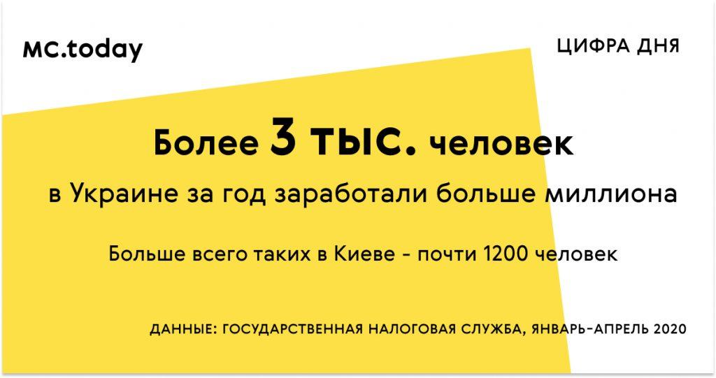Цифра недели. В Украине добавилось 3 тыс. миллионеров