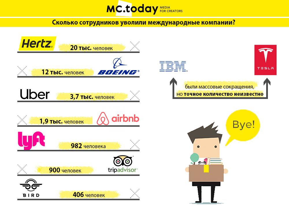 Увольнения в международных компаниях