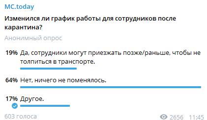 Опрос в Telegram-канале издания