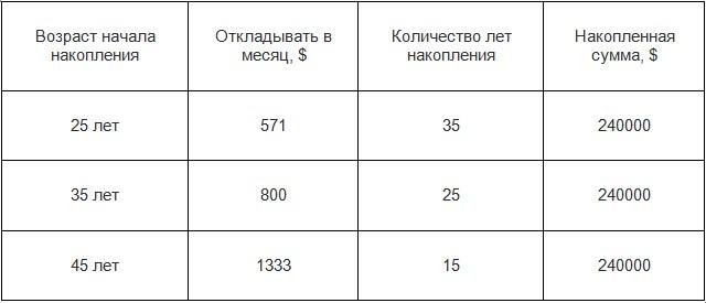 Сколько откладывать в месяц на пенсию