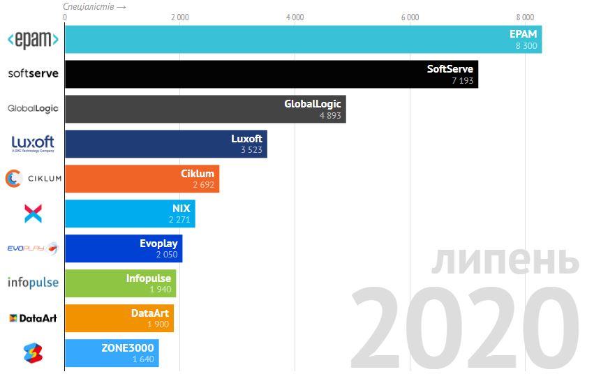 Рейтинг DOU 2020