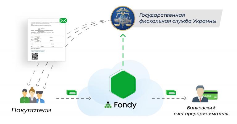 Fondy первым запустил программные «кассы» для онлайн-бизнеса. Они помогут выйти из «тени» и сэкономить
