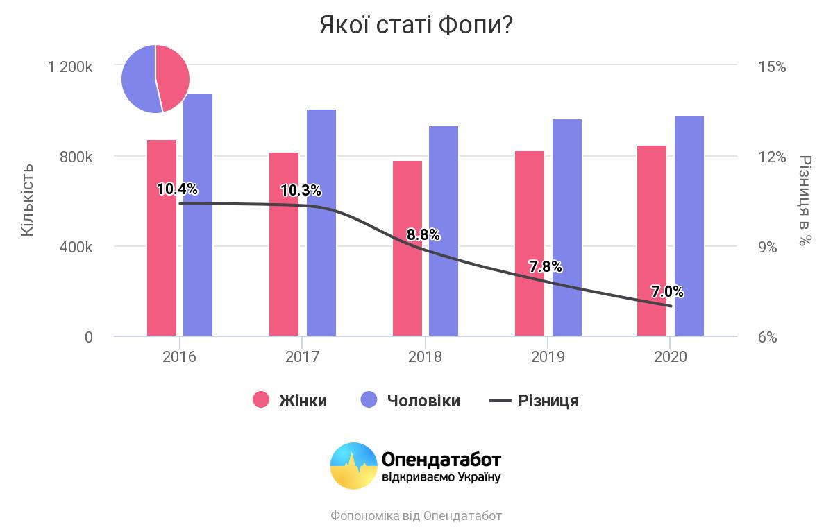 Статистика Opendatabot