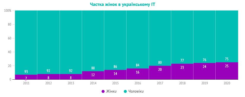 Сколько женщин в украинском IT/ Источник фото: DOU