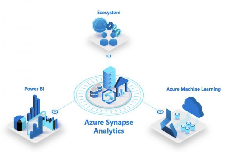 Azure Synapse Analytics.