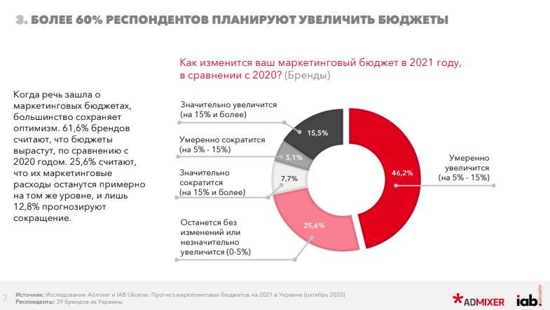 Исследование Admixer и IAB Ukraine