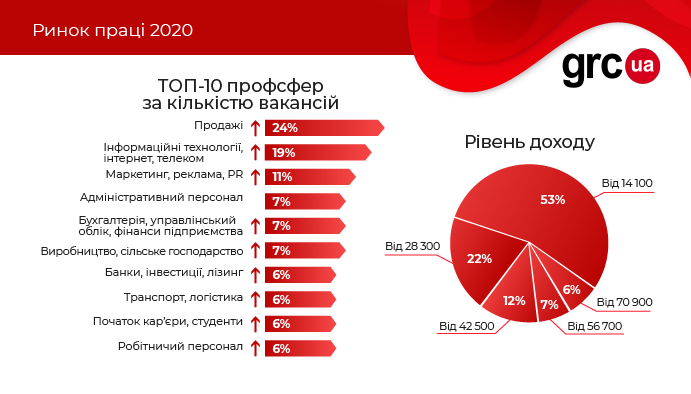 Инфографика grc.ua
