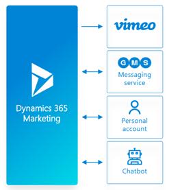 Для проведення конференції «Юрія-Фарм» спільно з технологічним партнером SMART business побудували екосистему із 5 продуктів. Окрім додатку Microsoft Dynamics 365 Marketing були використані особистий кабінет, платформа для вебінарів та сервіс для розсилки повідомлень.
