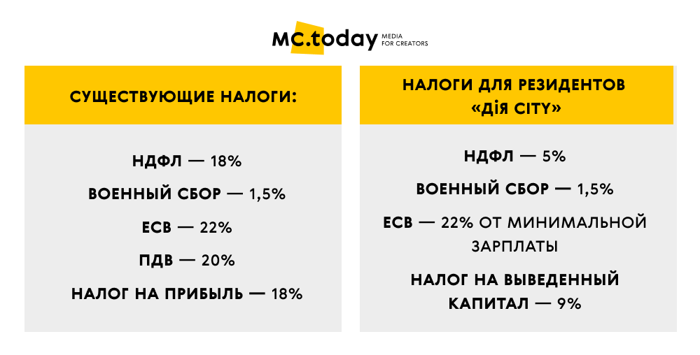 Источник: MC.today