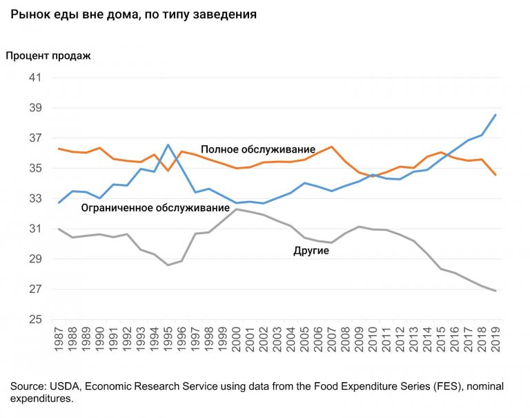 Процент заведений с обслуживанием за столиками стремительно сокращается, сейчас таких в США только 34%. И эта цифра продолжает уменьшаться из-за пандемии.
