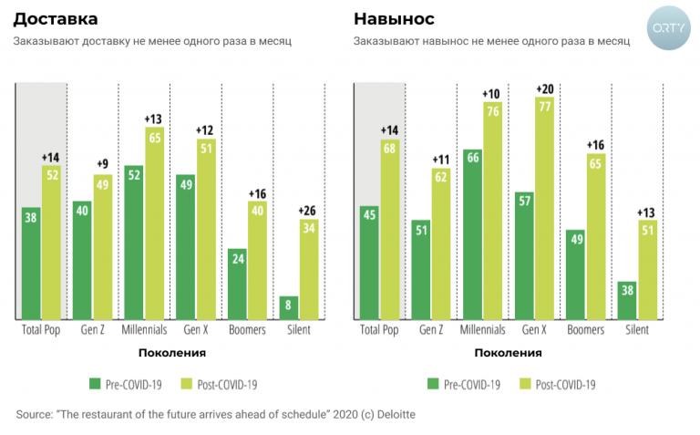 Deloitte (международная консалтинговая и аудиторская компания – прим.ред.) изучила ожидания потребителей в 2020 году. Оказалось, что более 62% гостей выбирают ресторан из-за удобства. Именно удобство оказалось основным фактором, а не еда или атмосфера.