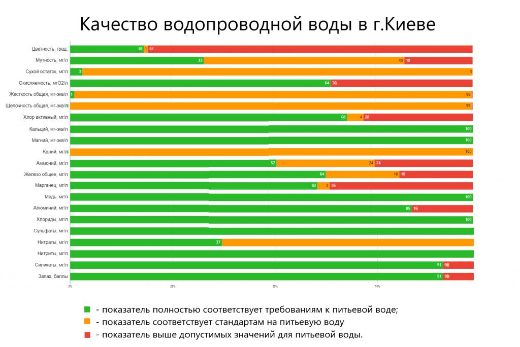 Усредненные показатели анализов воды в Киеве, проведенные за последние несколько лет, сайт ecosoft.ua