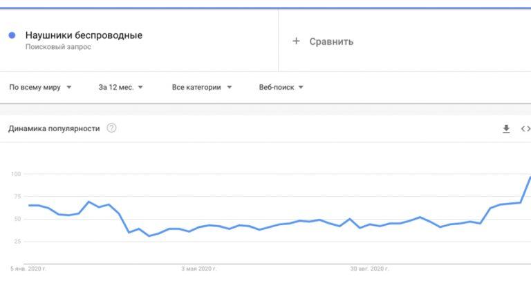 Например, если рассмотреть беспроводные наушники с помощью Google Trends, мы видим такую статистику.