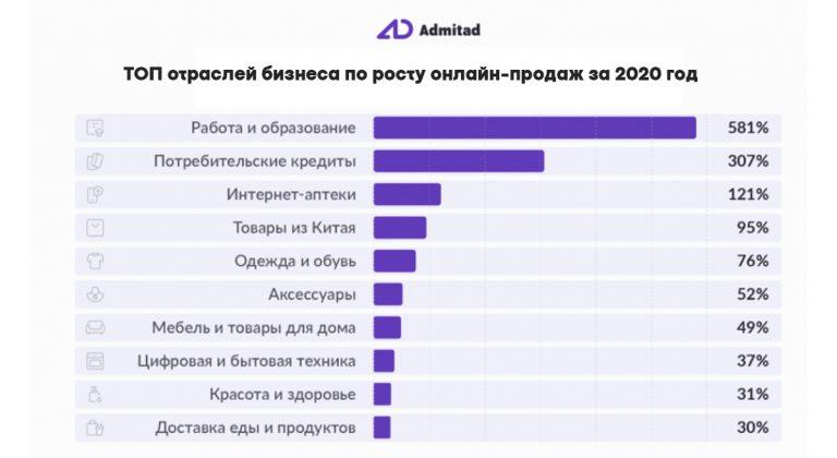 Вот на какие направления стоит внимание в 2021 году: