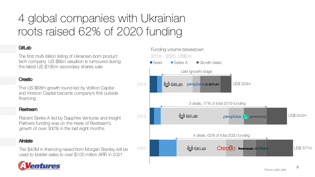 DealBook of Ukraine: 2021 Источник фото: AVentures Capital
