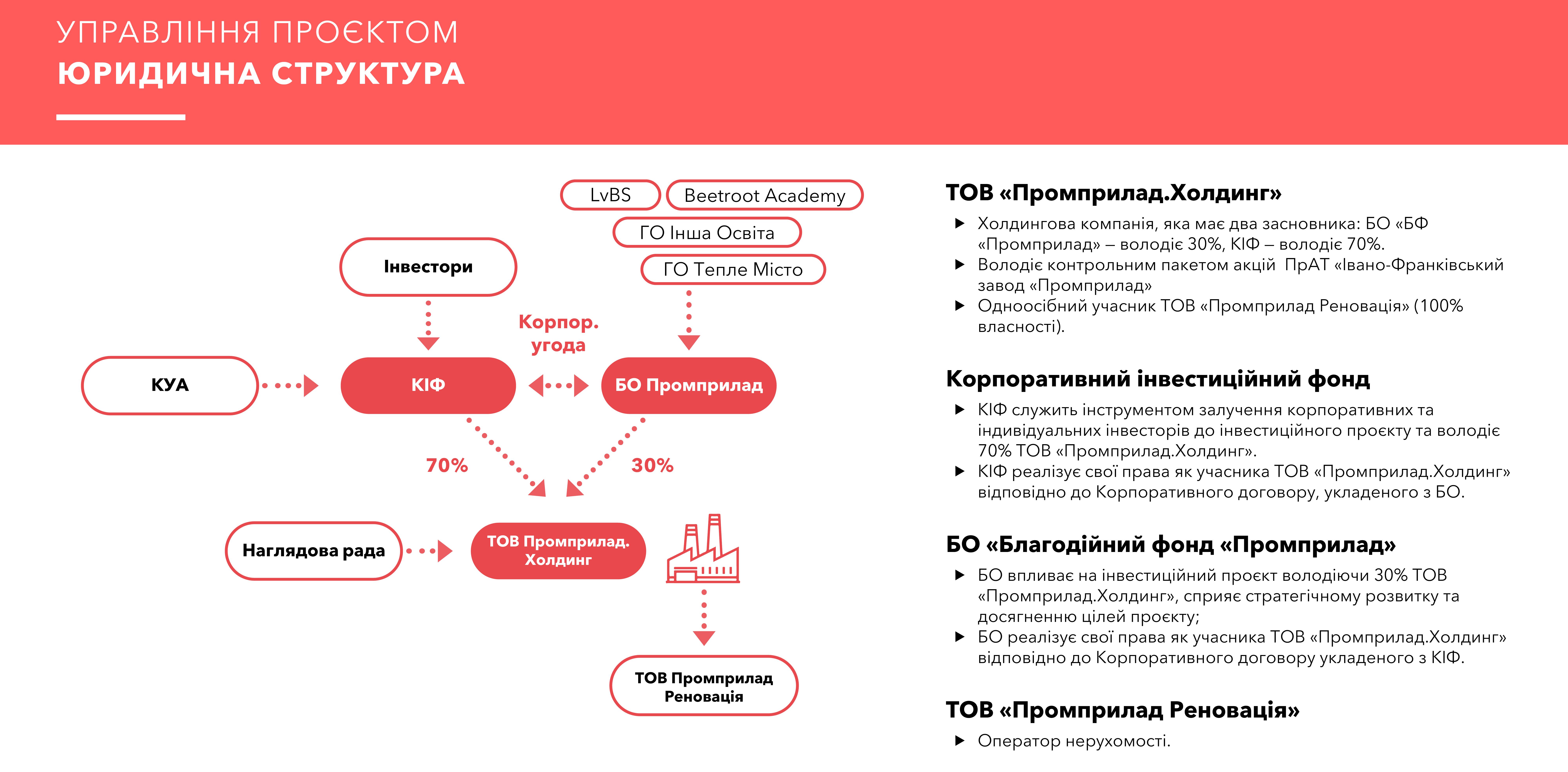 Юридична структура управління проєктом