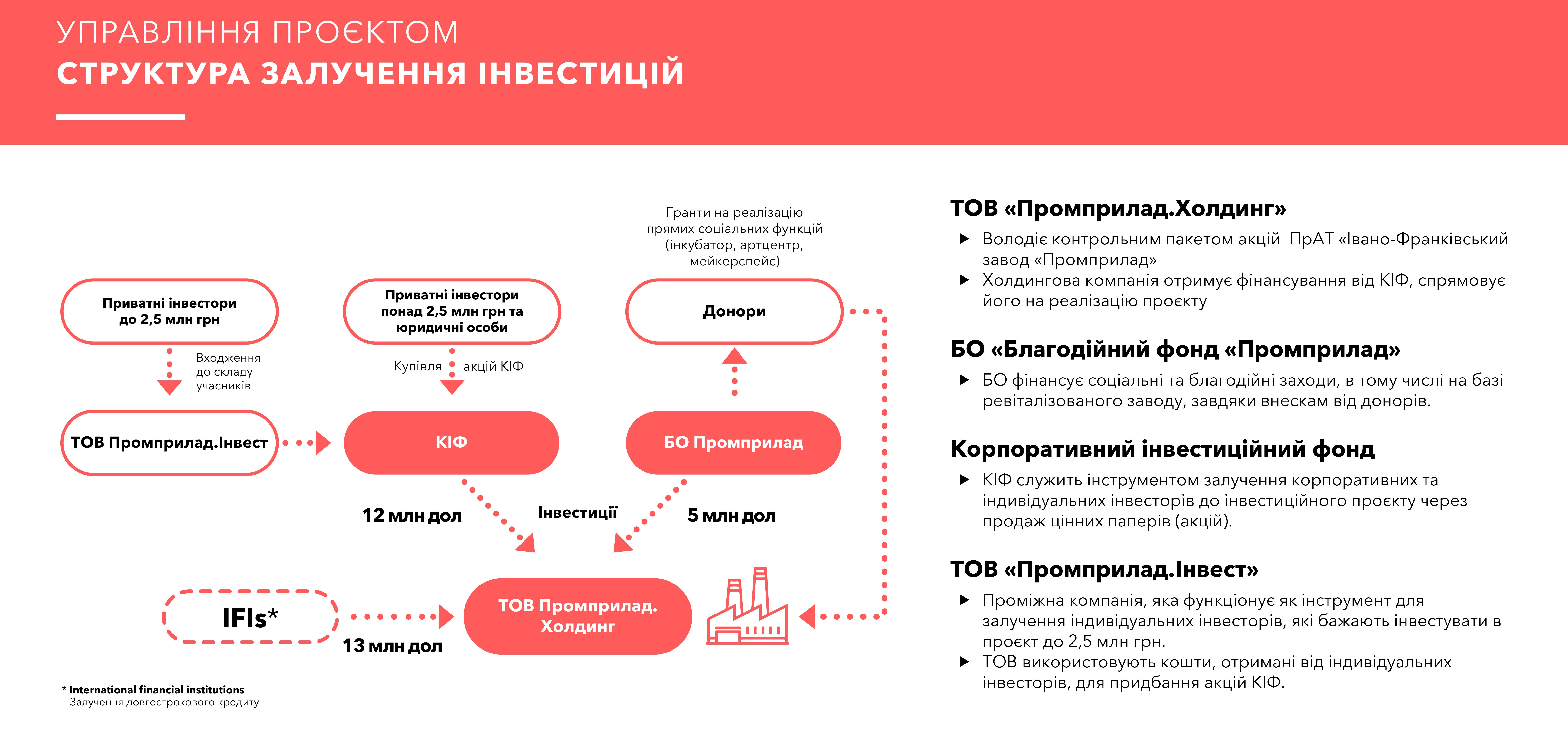Структура залучення інвестицій