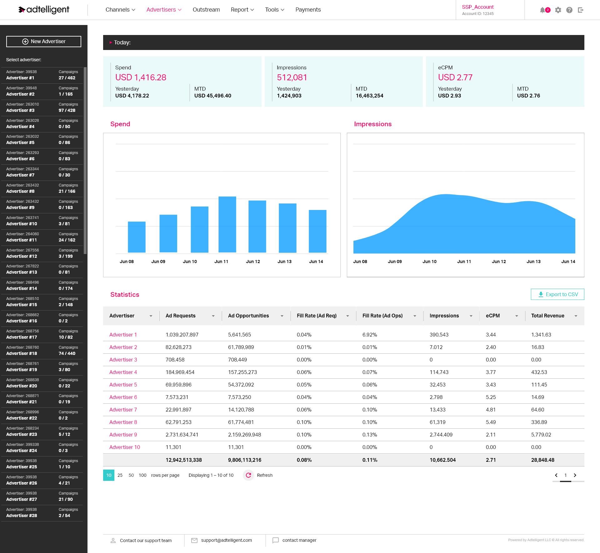 Панель управління рекламодавцями з порівняльною статистикою – платформа SSP