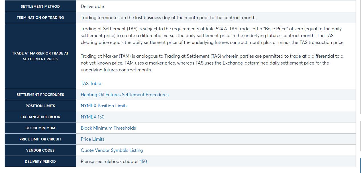 Спецификация фьючерсного контракта на бирже NYMEX. Источник