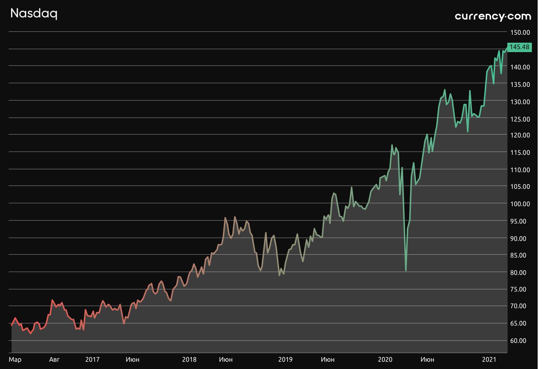 Графік токенізованих акцій Nasdaq із кріптобіржі Currency.com