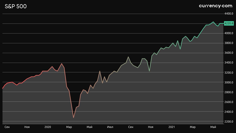 Графік токенізованого S&P 500 з криптобіржі Currency.com