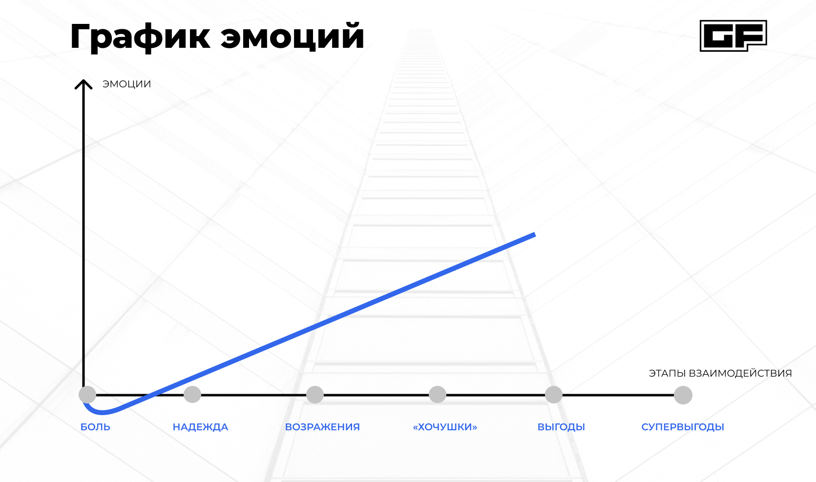 График эмоций