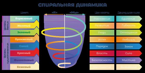 Что такое спиральная динамика и как перейти на следующий уровень